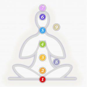 de 9 energiecentra in en rondom het lichaam